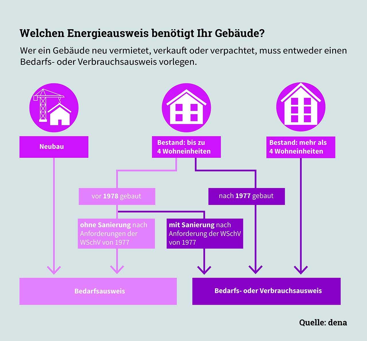 Grafik Energieausweis für Gebäude